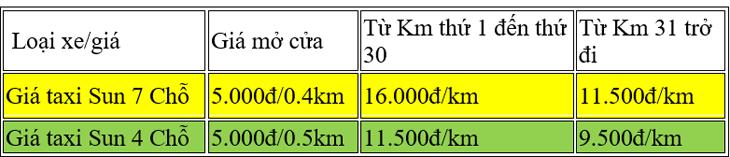 Bảng giá xe taxi Sun Quy Nhơn